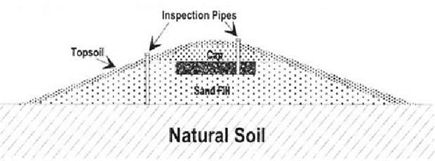 Cross sectional diagram of a natural soil mound.