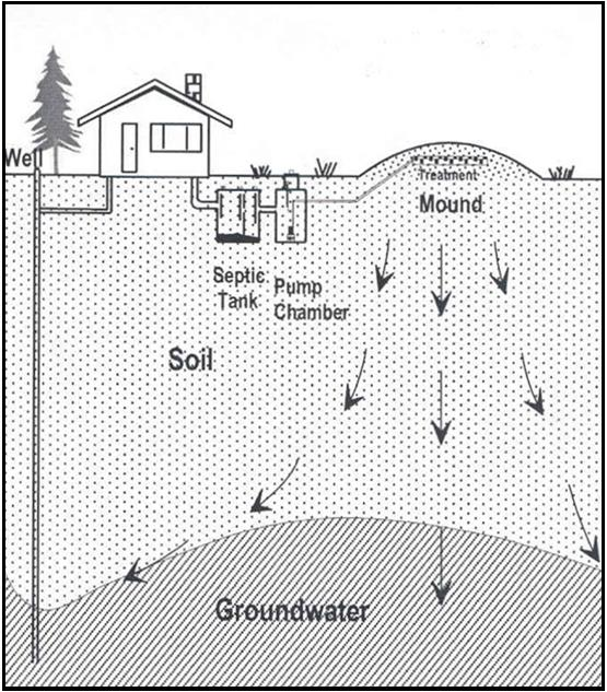Cross sectional diagram of a mound system