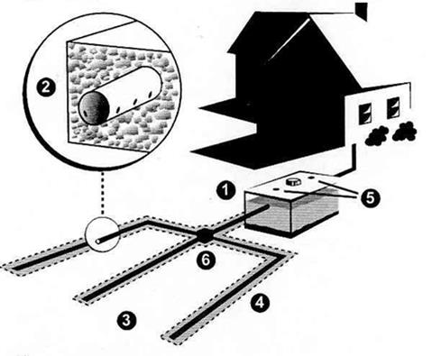 Diagram of septic system components.