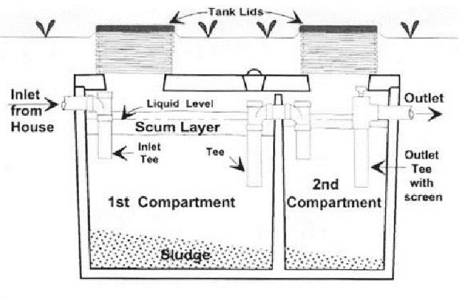 Cross sectional diagram of a 2-compartment septic tank.