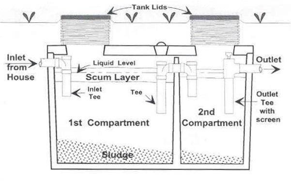 Cross sectional diagram of 2 compartment septic tank