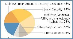 Image, a small pie chart.  This image is a link to a web page with USA budget statistics.