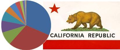 Image, California flag and pie chart.  This image links to information about what your California ta