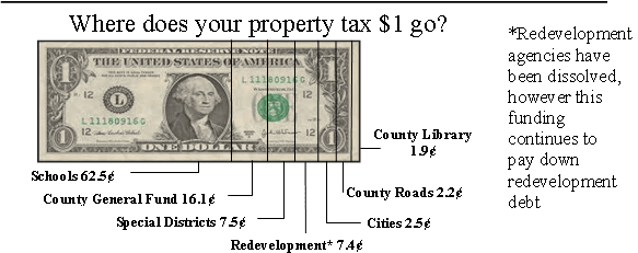 Property Tax Distribution