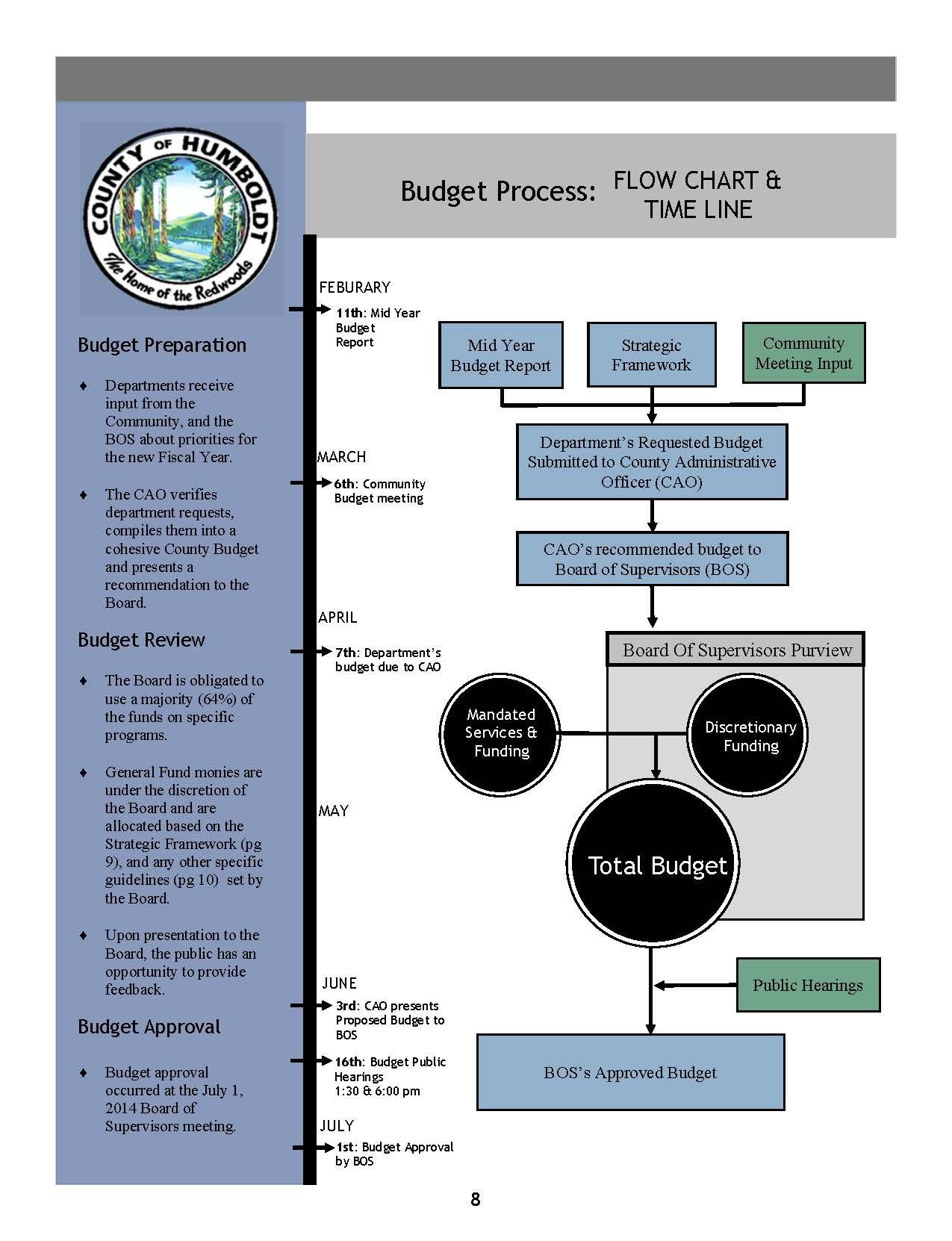 Budget Process Flow Chart