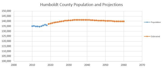 humboldt County Population Projections