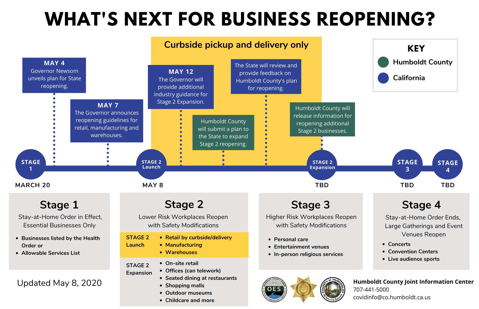What's Next for Business Reopening