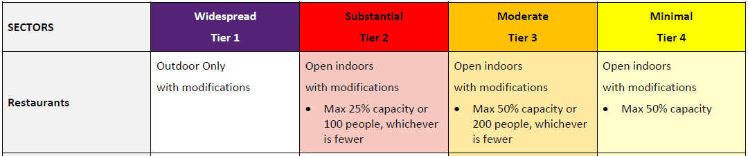 Screenshot of safety measures by tier for the Restaurants sector
